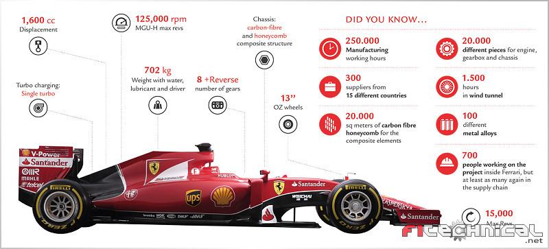 Ferrari SF15-T - Specifications - Photo gallery - F1technical.net