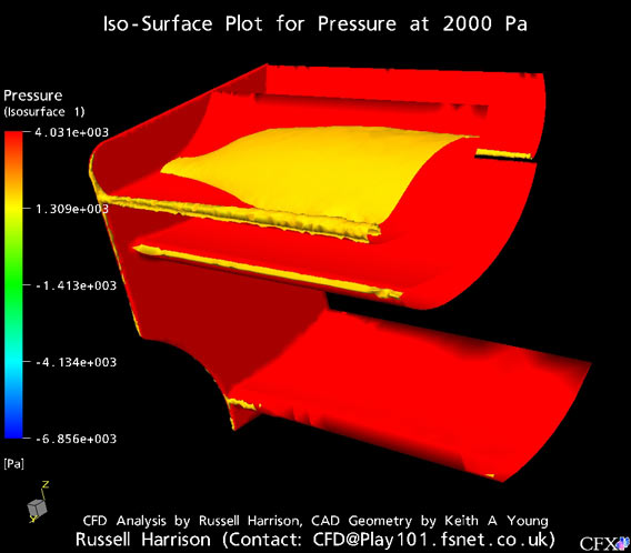 IsoSurface Pressure Plot for 2000Pa