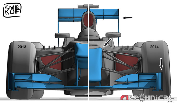Front view comparison of 2013 vs 2014 F1 cars