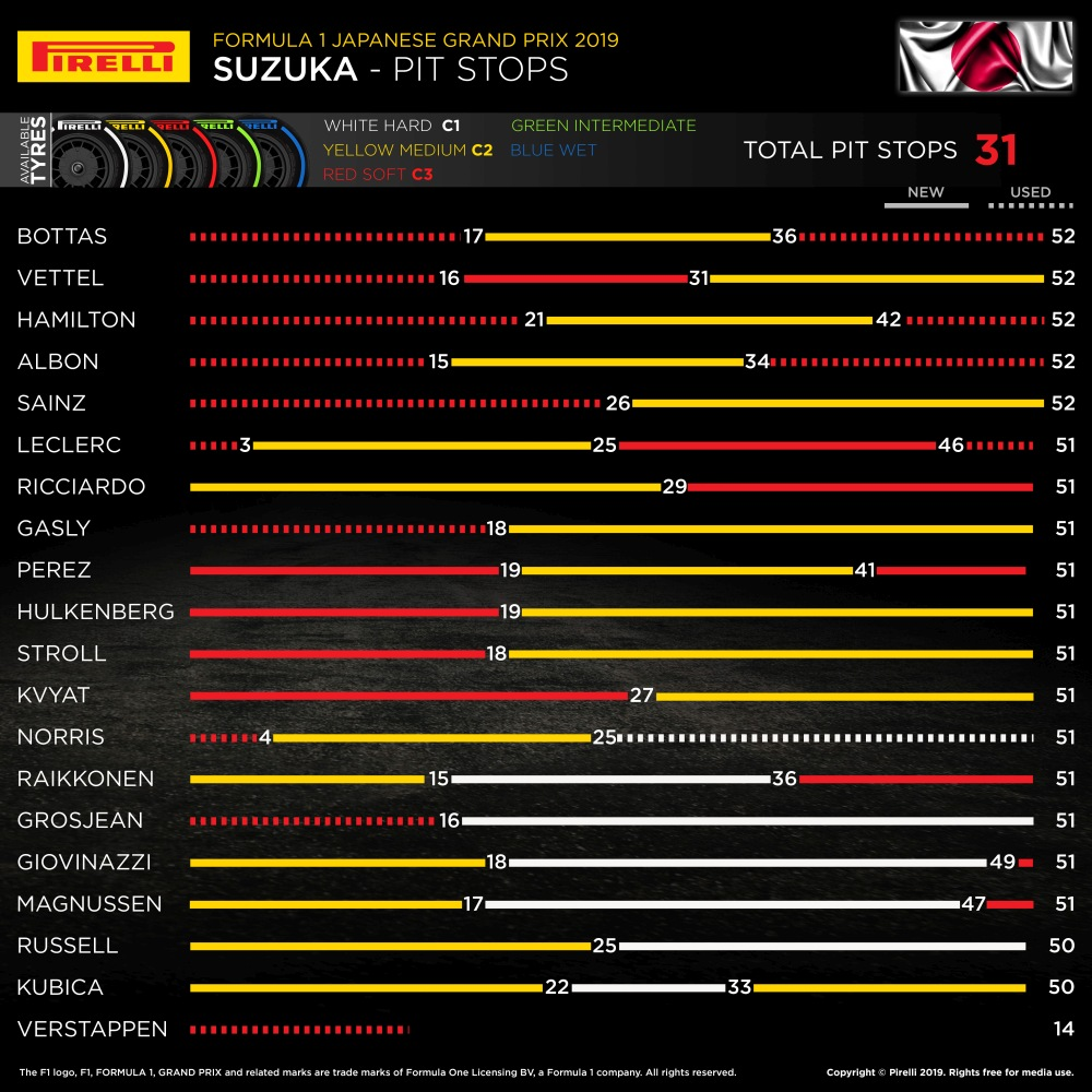 Japanese GP pit stops
