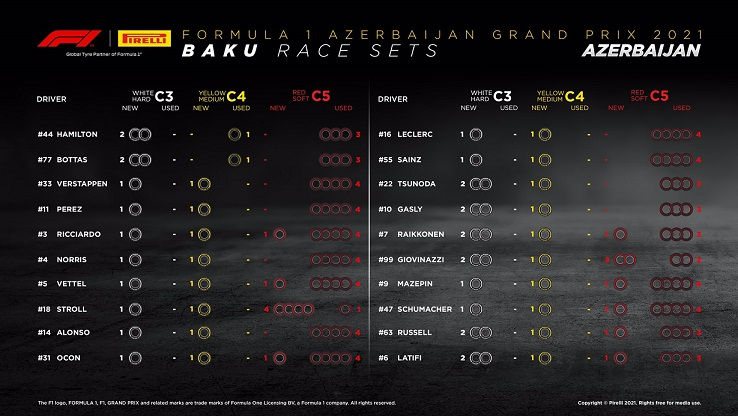 Pirelli foresees a one-stop strategy for the Azerbaijan Grand Prix, F1 Daily