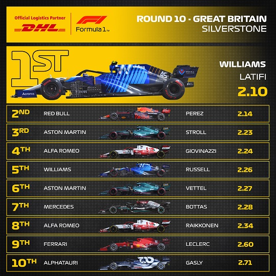 Things we learned from the British Grand Prix, F1 Daily