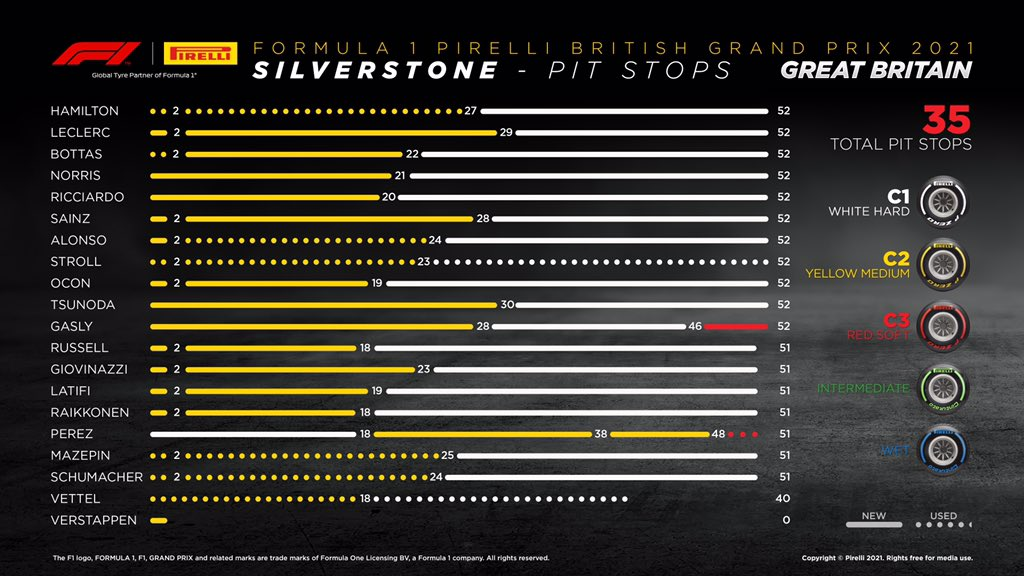 Excellent Pirelli tyre performance leads to one-stop strategy at the British GP, F1 Daily