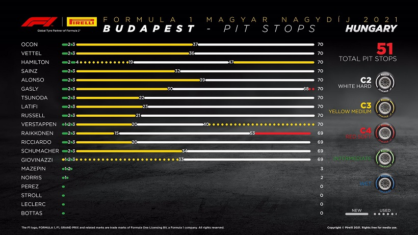 One-stop strategy in the interrupted Hungarian GP – tyre analysis, F1 Daily
