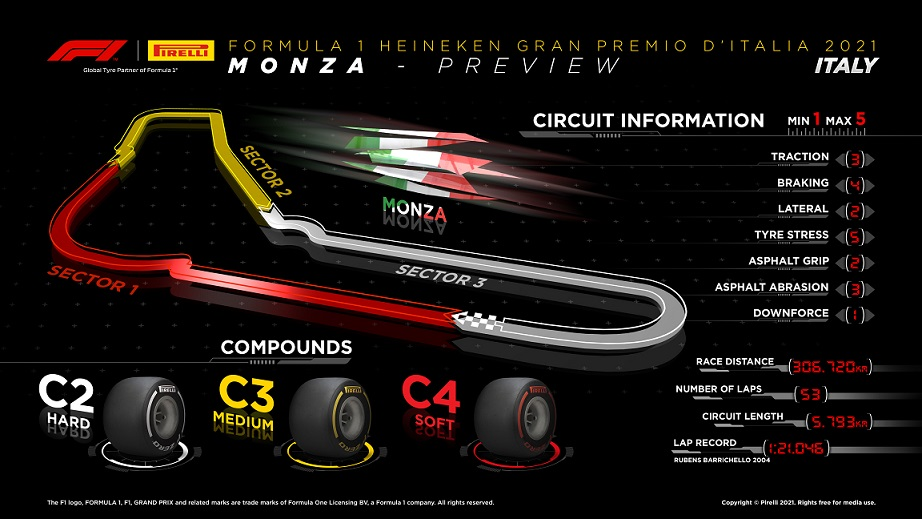 Possible race strategies at the Italian Grand Prix, F1 Daily