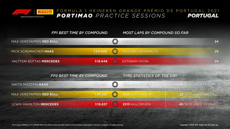 Tyre performance exceeded expectation – Pirelli, F1 Daily